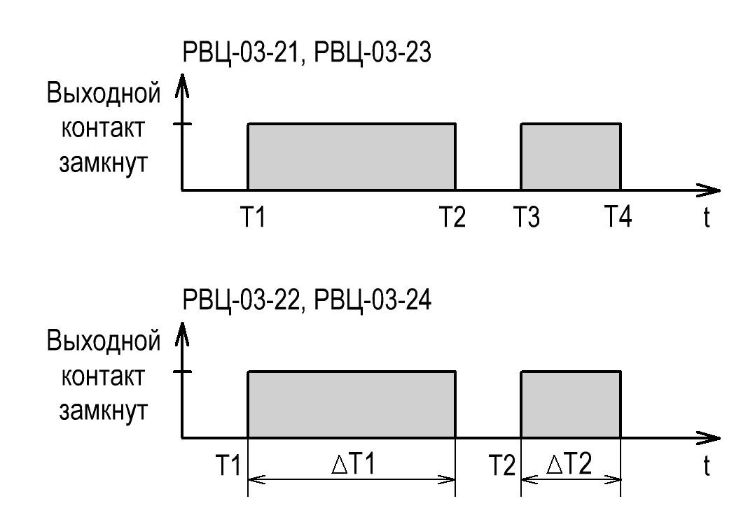 РВЦ-03-2 - алгоритм программирования уставок