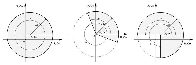 RZL-05.DP - circular impedance characteristics