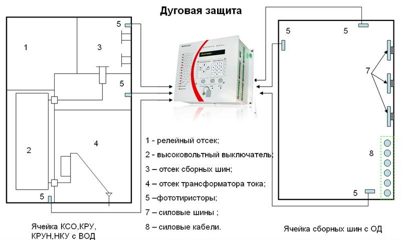 РЗЛ-05М - отличительные характеристики